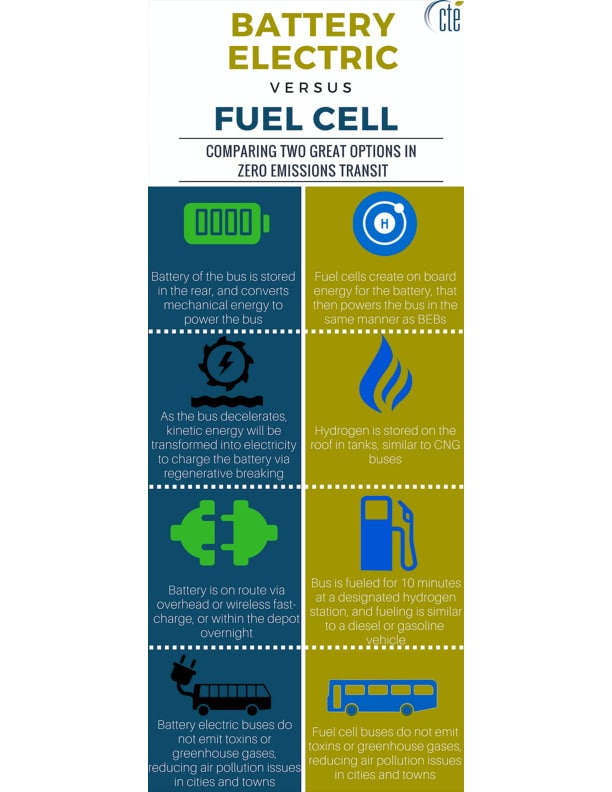 Battery Electric and Fuel Cell Electric: Two Complementary