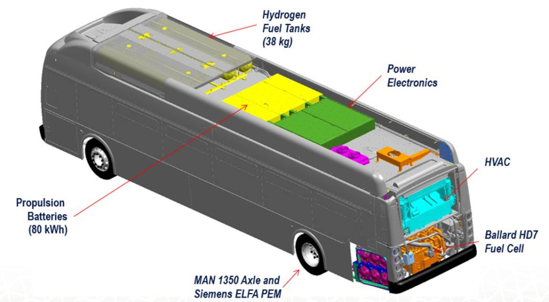 Fuel Cell Electric Bus Commercialization Consortium|Center